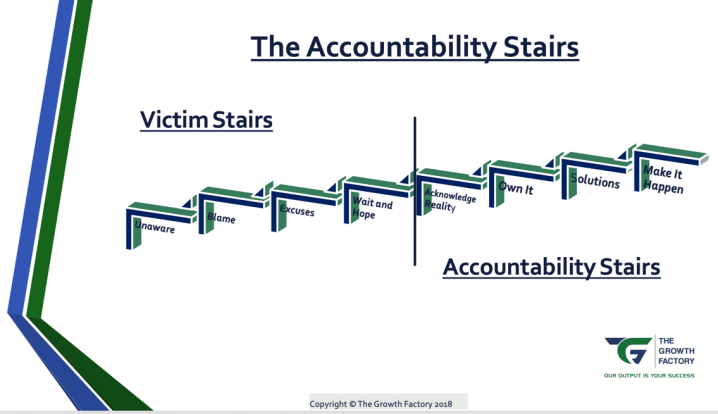 The Growth Factory Accountability Stairs 2019